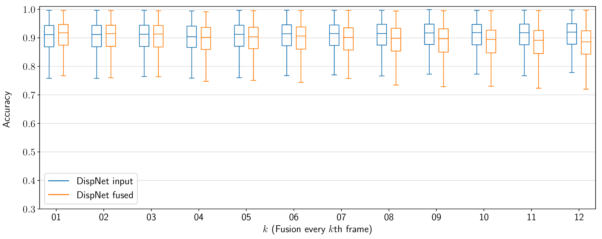 Accuracy as a function of the skipped frames. Box plot.